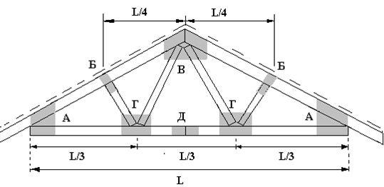 Проектирование металлических ферм. Проектирование мостов